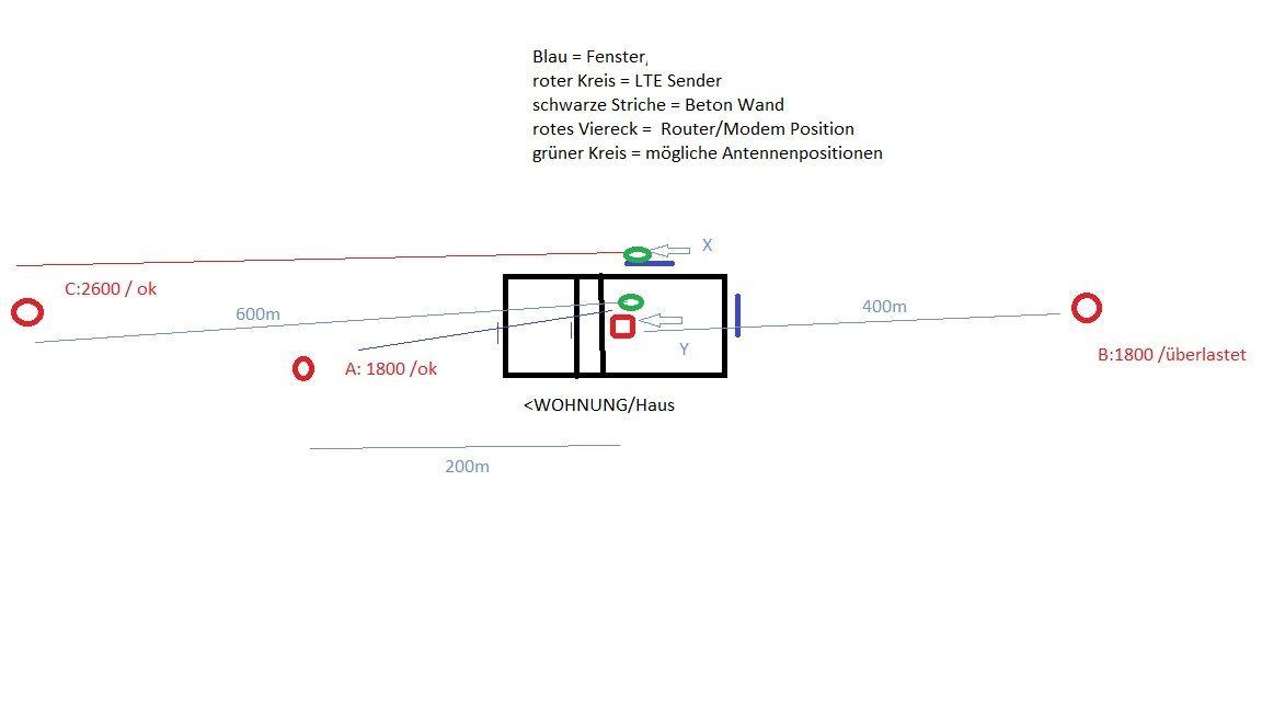 externe Antenne für DREI | LTE-Forum Österreich